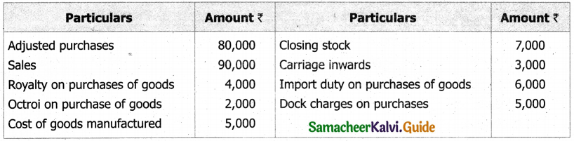 Samacheer Kalvi 11th Accountancy Guide Chapter 12 Final Accounts of Sole Proprietors – I 13