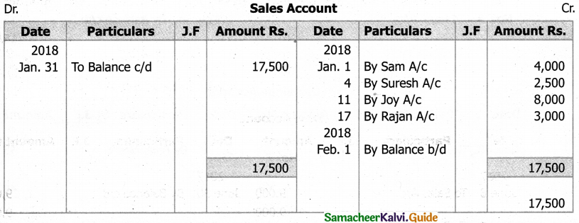 Samacheer Kalvi 11th Accountancy Guide Chapter 4 Ledger 53