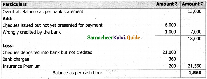 Samacheer Kalvi 11th Accountancy Guide Chapter 8 Bank Reconciliation Statement 32