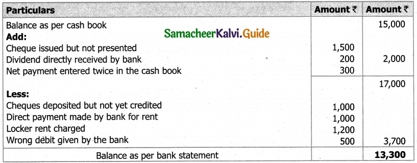 Samacheer Kalvi 11th Accountancy Guide Chapter 8 Bank Reconciliation Statement 4