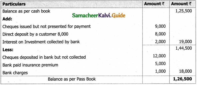 Samacheer Kalvi 11th Accountancy Guide Chapter 8 Bank Reconciliation Statement 41