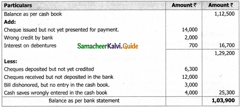 Samacheer Kalvi 11th Accountancy Guide Chapter 8 Bank Reconciliation Statement 5