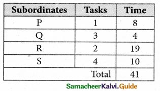Samacheer Kalvi 12th Business Maths Guide Chapter 10 Operations Research Ex 10.2 21