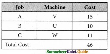 Samacheer Kalvi 12th Business Maths Guide Chapter 10 Operations Research Ex 10.2 6