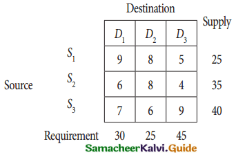 Samacheer Kalvi 12th Business Maths Guide Chapter 10 Operations Research Miscellaneous Problems 14