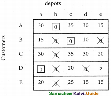 Samacheer Kalvi 12th Business Maths Guide Chapter 10 Operations Research Miscellaneous Problems 30
