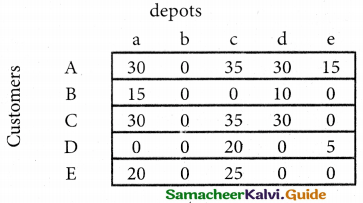Samacheer Kalvi 12th Business Maths Guide Chapter 10 Operations Research Miscellaneous Problems 32