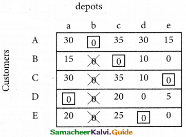 Samacheer Kalvi 12th Business Maths Guide Chapter 10 Operations Research Miscellaneous Problems 33