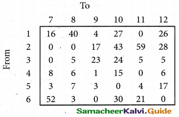 Samacheer Kalvi 12th Business Maths Guide Chapter 10 Operations Research Miscellaneous Problems 37