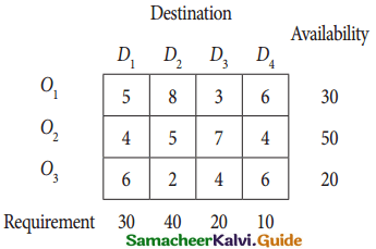 Samacheer Kalvi 12th Business Maths Guide Chapter 10 Operations Research Miscellaneous Problems 6
