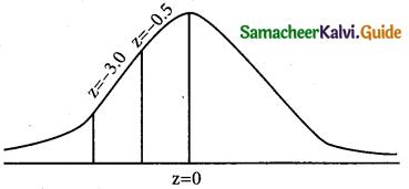 Samacheer Kalvi 12th Business Maths Guide Chapter 7 Probability Distributions Ex 7.4 1