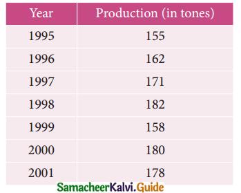 Samacheer Kalvi 12th Business Maths Guide Chapter 9 Applied Statistics Ex 9.1 10
