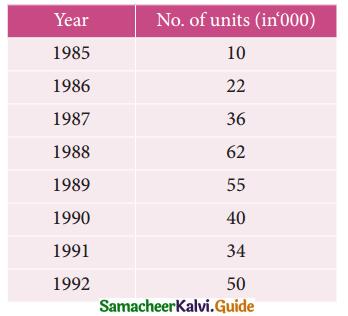 Samacheer Kalvi 12th Business Maths Guide Chapter 9 Applied Statistics Ex 9.1 8