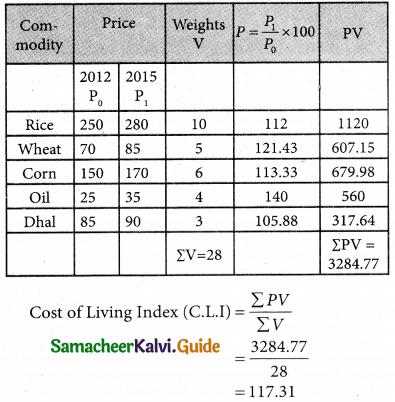 Samacheer Kalvi 12th Business Maths Guide Chapter 9 Applied Statistics Ex 9.2 20