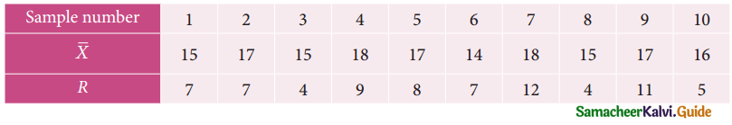 Samacheer Kalvi 12th Business Maths Guide Chapter 9 Applied Statistics Ex 9.3 3