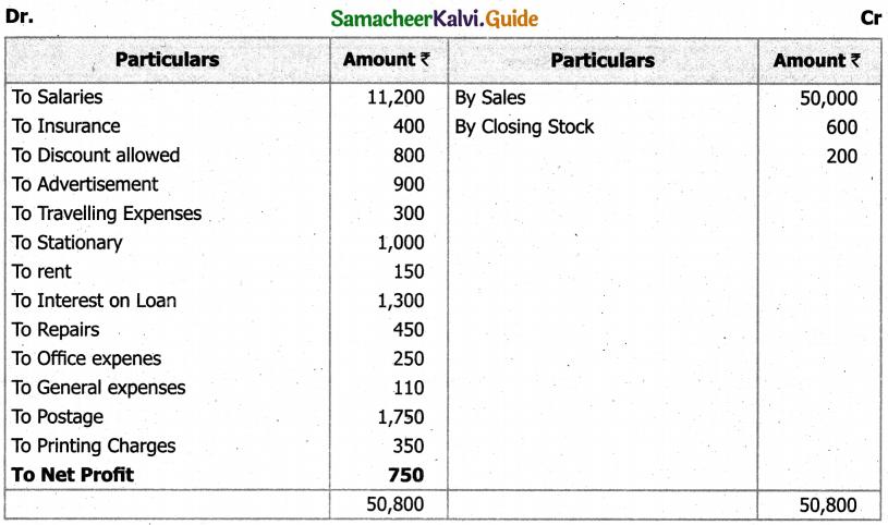 Samacheer Kalvi 11th Accountancy Guide Chapter 12 Final Accounts of Sole Proprietors – I 52