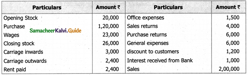 Samacheer Kalvi 11th Accountancy Guide Chapter 12 Final Accounts of Sole Proprietors – I 55