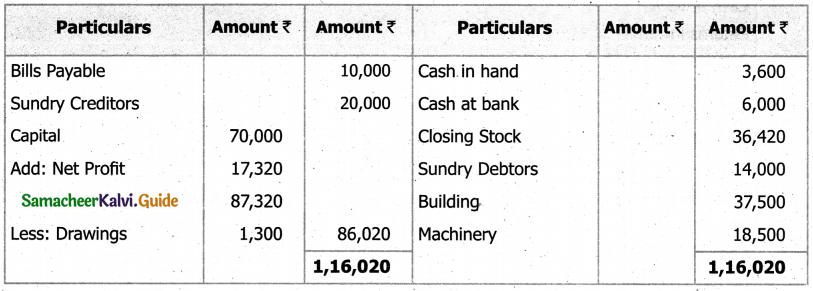 Samacheer Kalvi 11th Accountancy Guide Chapter 12 Final Accounts of Sole Proprietors – I 82
