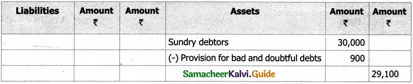 Samacheer Kalvi 11th Accountancy Guide Chapter 13 Final Accounts of Sole Proprietors – II 12