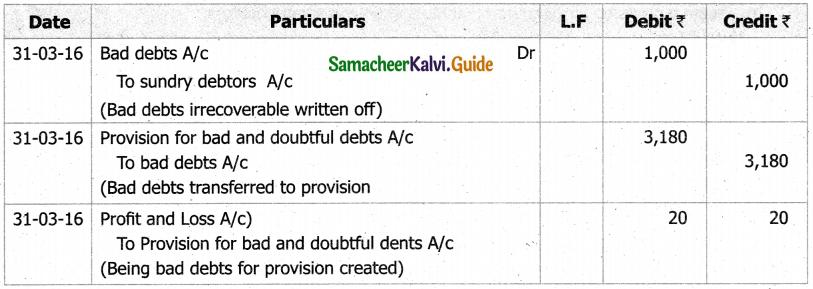 Samacheer Kalvi 11th Accountancy Guide Chapter 13 Final Accounts of Sole Proprietors – II 25