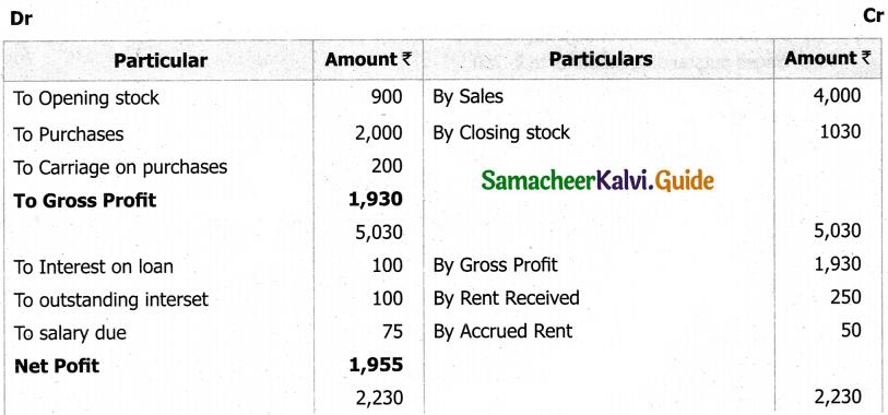 Samacheer Kalvi 11th Accountancy Guide Chapter 13 Final Accounts of Sole Proprietors – II 44