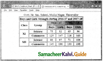 Samacheer Kalvi 11th Computer Applications Guide Chapter 11 HTML – Formatting Text, Creating Tables, List and Links 53