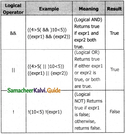 Samacheer Kalvi 11th Computer Applications Guide Chapter 14 Introduction to Javascript 3