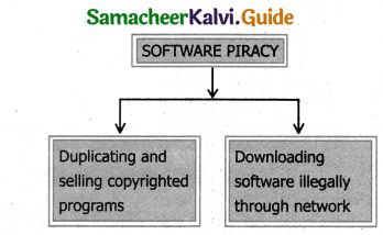 Samacheer Kalvi 11th Computer Applications Guide Chapter 17 Computer Ethics and Cyber Security 4