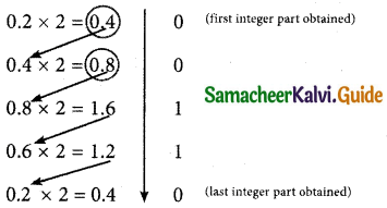 Samacheer Kalvi 11th Computer Applications Guide Chapter 2 Number Systems 22