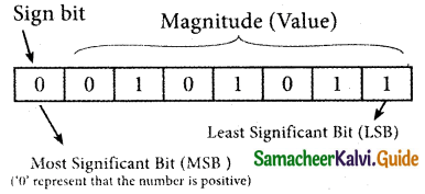 Samacheer Kalvi 11th Computer Applications Guide Chapter 2 Number Systems 29