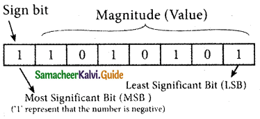 Samacheer Kalvi 11th Computer Applications Guide Chapter 2 Number Systems 30