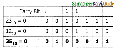 Samacheer Kalvi 11th Computer Applications Guide Chapter 2 Number Systems 36