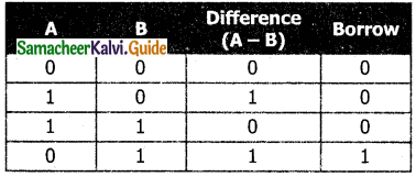 Samacheer Kalvi 11th Computer Applications Guide Chapter 2 Number Systems 37