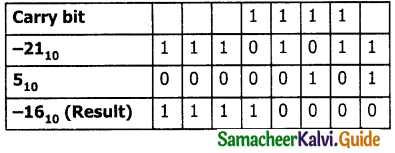 Samacheer Kalvi 11th Computer Applications Guide Chapter 2 Number Systems 41