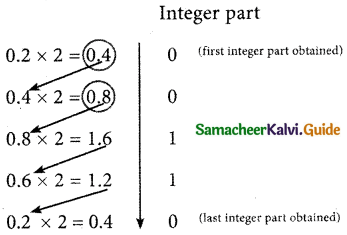 Samacheer Kalvi 11th Computer Applications Guide Chapter 2 Number Systems 7