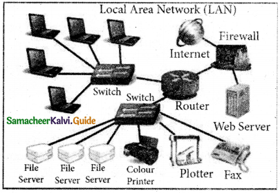 Samacheer Kalvi 11th Computer Applications Guide Chapter 9 Introduction to Internet and Email 3