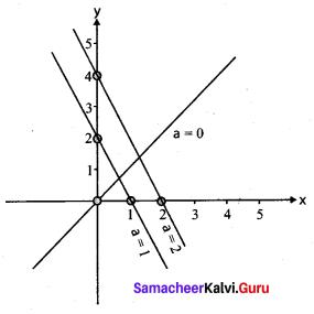 Samacheer Kalvi 11th Physics Solutions Chapter 11 Waves