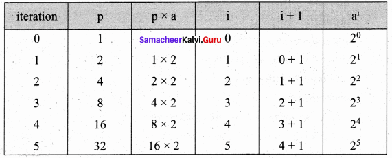 Samacheer Kalvi 11th Computer Science Solutions Chapter 8 Iteration and Recursion 18