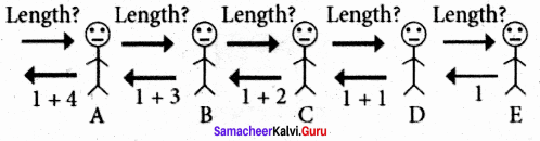 Samacheer Kalvi 11th Computer Science Solutions Chapter 8 Iteration and Recursion 20