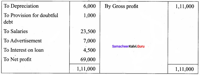 Samacheer Kalvi 12th Accountancy Solutions Chapter 1 Accounts from Incomplete Records 68
