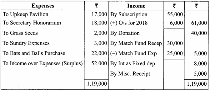 Samacheer Kalvi 12th Accountancy Solutions Chapter 2 Accounts of Not-For-Profit Organisation 56