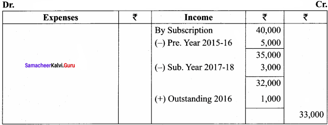 Samacheer Kalvi 12th Accountancy Solutions Chapter 2 Accounts of Not-For-Profit Organisation 82