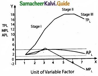 Tamil Nadu 11th Economics Model Question Paper 4 English Medium img 10