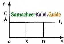 Tamil Nadu 11th Economics Model Question Paper 4 English Medium img 16