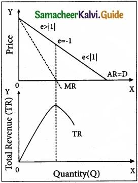Tamil Nadu 11th Economics Model Question Paper 4 English Medium img 8
