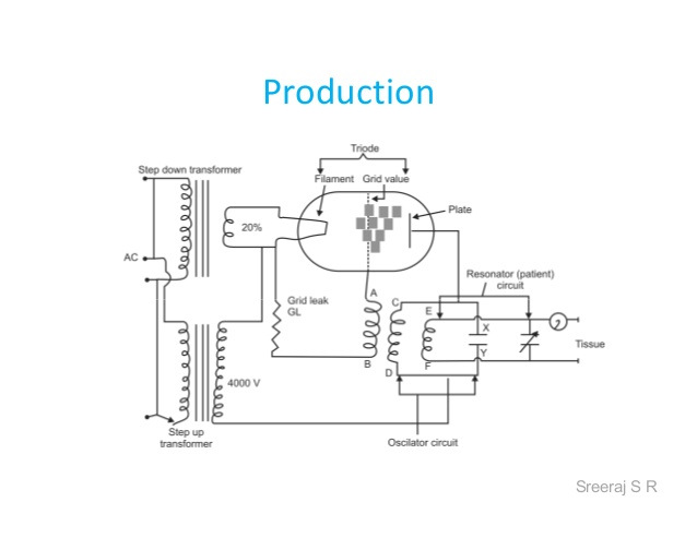 production of swd