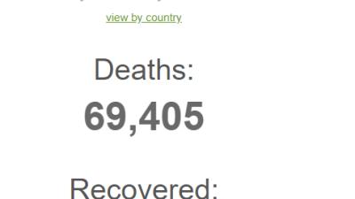 कोरोना भाईरसबाट मृत्यु हुनेको संख्या ७० हजार, संक्रमित १३ लाख,…