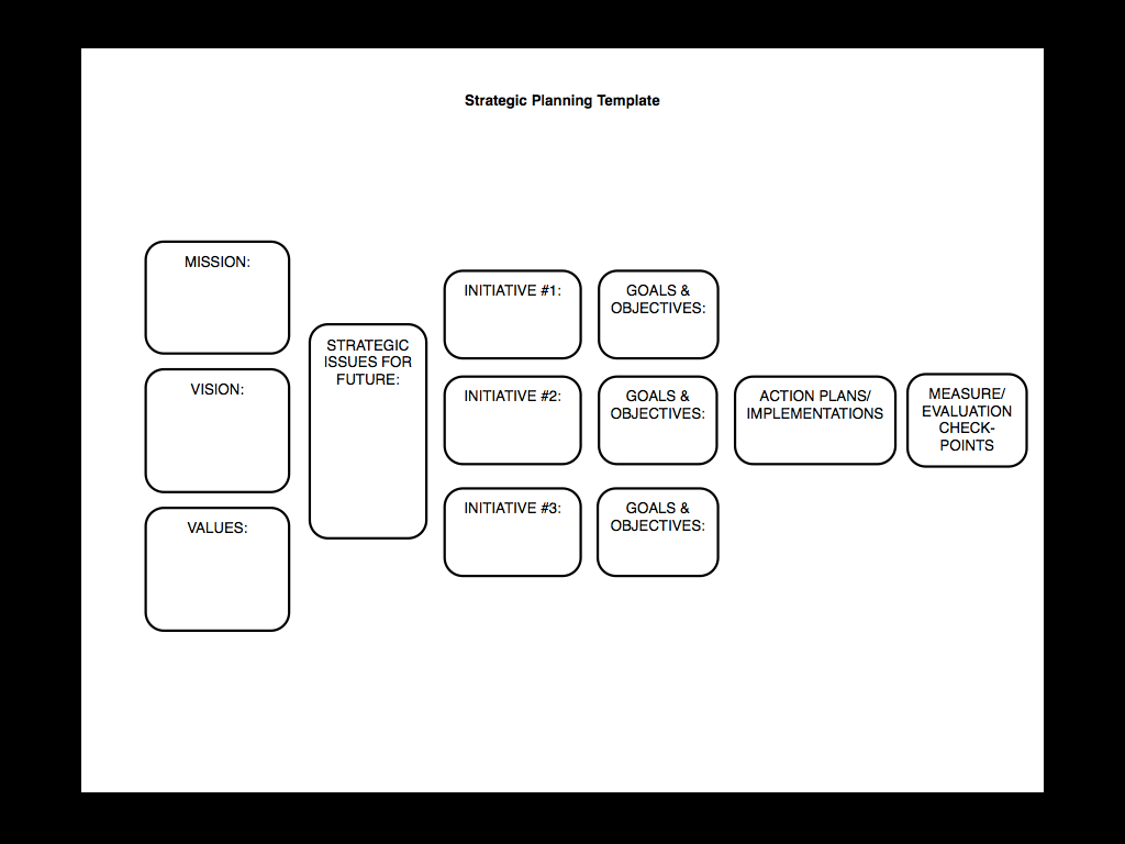 Strategic Planning Made Simple Kind Of Sam Burke