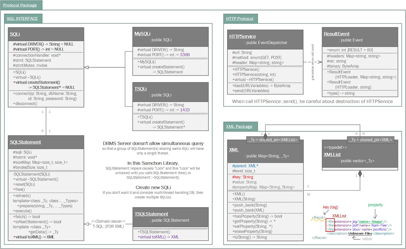 Samchon Framework For Cpp Samchon Library Sqli Class