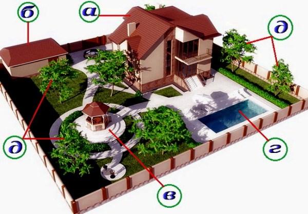 Ландшафтный дизайн проект участка в 6 соток с фото примерами